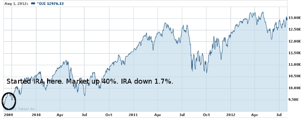 Dow Jones Since September 2009
