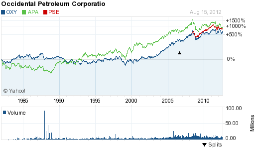 permian basin stocks