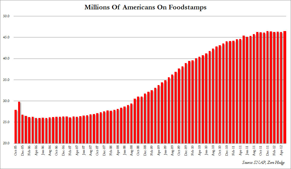 Number of Americans on Food Stams