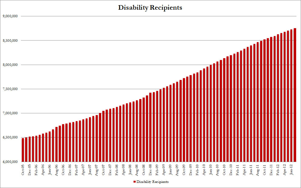 Number of Americans on Disability