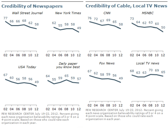 Credibility of News