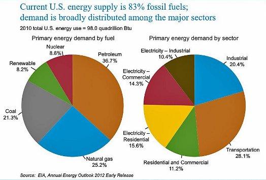 Energy consumption breakdown 8-24