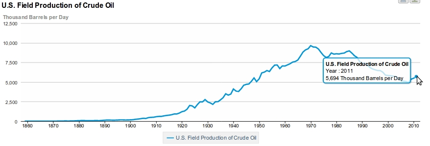 U.S. Daily Oil Production