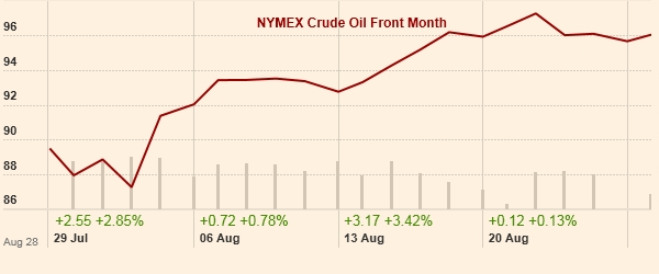 WTI Crude Price