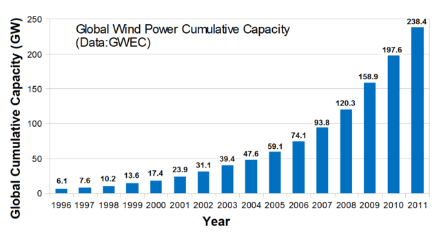 Global Wind Power Installed Capacity