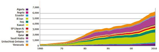 OPEC consumption 9-11