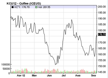 Coffee Prices May to Sept 2012