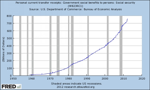 Social Security Benefits 1960-2012