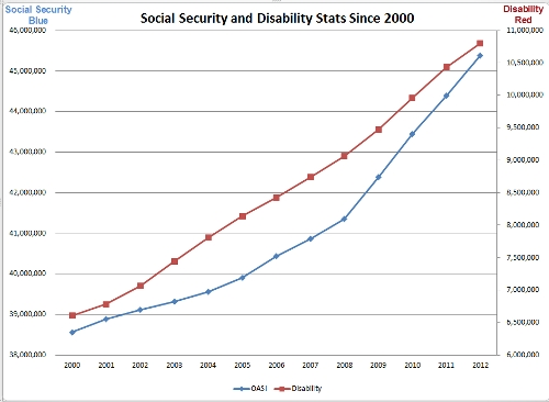Social Security and Disability Recipients