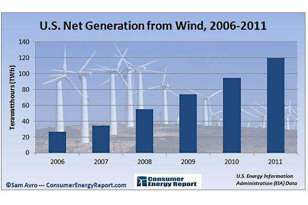 net generation from wind