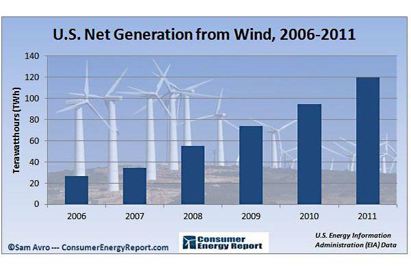 net generation from wind