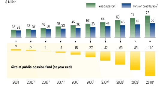 Chinese Pension Contributions Versus Pension Fund