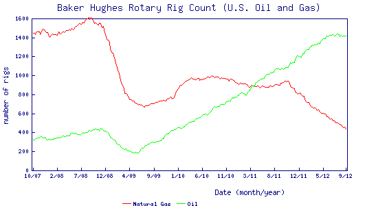 oil gas rig 10-2
