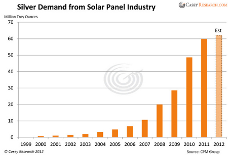 Silver Solar Demand