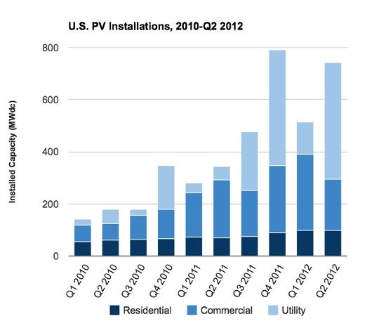U.S. Solar Installed Capacity