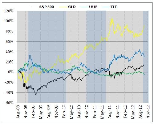 Gold Chart Qe1 Qe2 Qe3