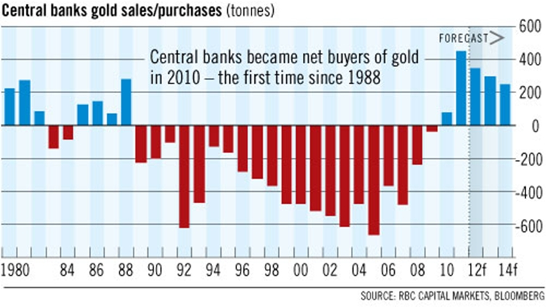 central bank gold sales%2F purchases