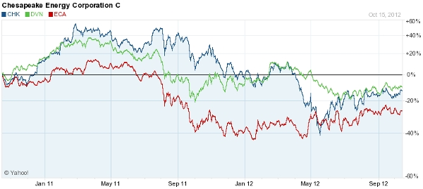 Natural Gas Stocks Devon Chesapeake Encana