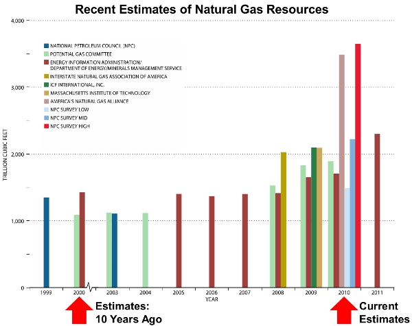 U.S. Natural Gas Reserves