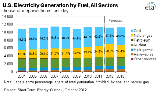 coal electricity generation