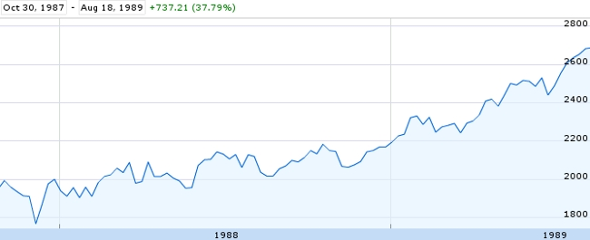 dow post 1987 crash