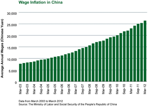 china wage inflation