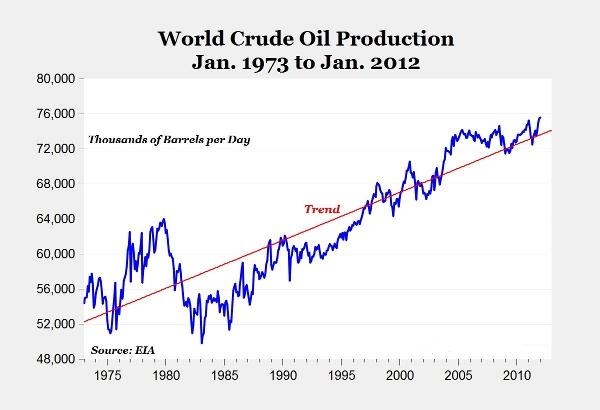 World Crude Oil Production 2012