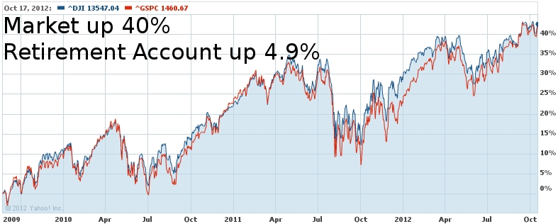 Dow Since September 2009