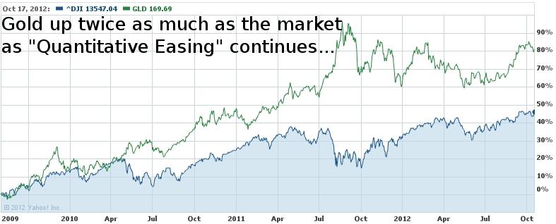 Gold Beats Market Twice Over