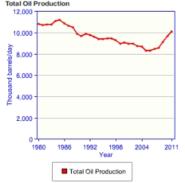 US Crude Oil Production Chart