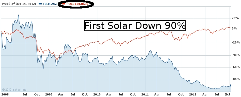 First Solar Stock Down 90%