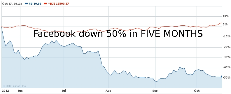 Facebook IPO Shares Plummet