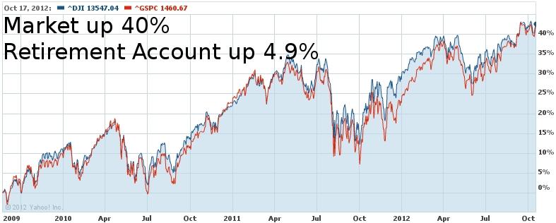 Dow Jones September 2009