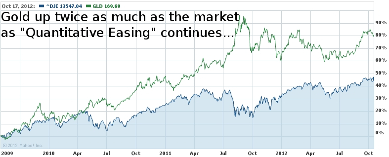 Gold vs. Dow Since 2009