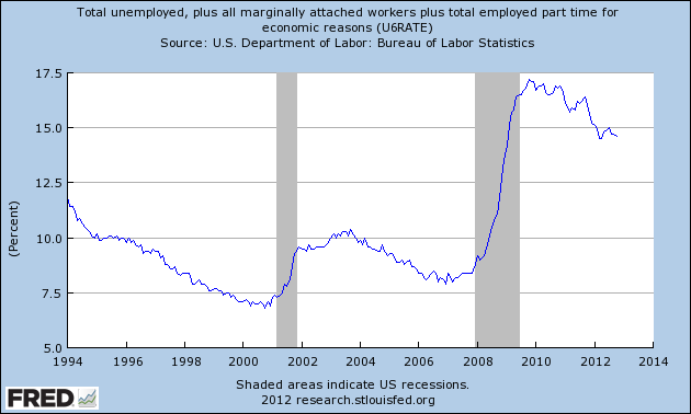 usa unemployment u-6 oct 2012
