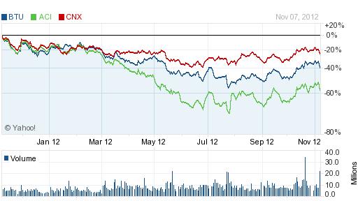 Coal Stocks 11-8