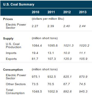 EIA Coal Short Term