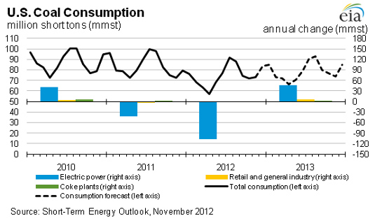 U.S. coal demand 11-8