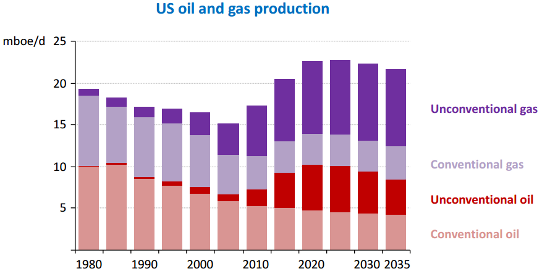 EIA Oil and Gas Production