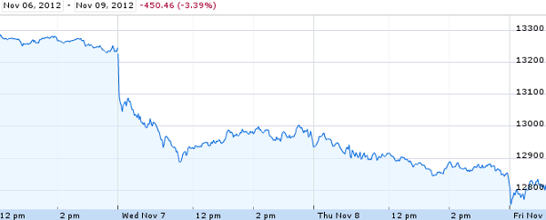dow election Over the Edge in a Fiscal Cliff Free Fall