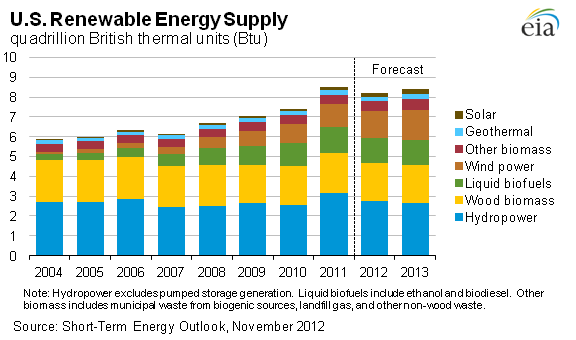renewables supply growth