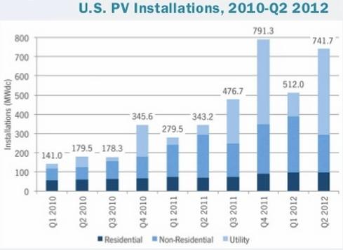 U.S. Solar Installations 2012