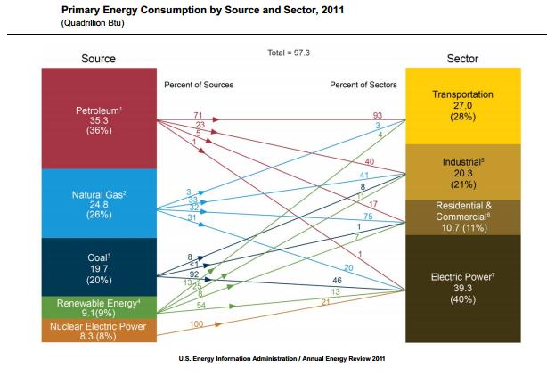 u.s. energy consumption 11-21
