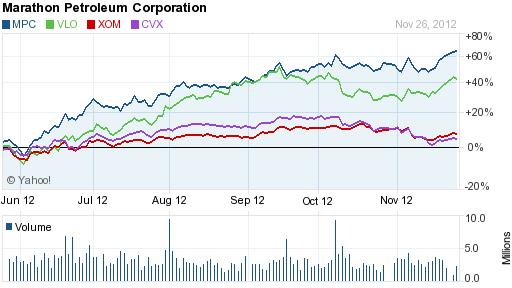 Refining Stocks