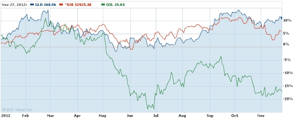 Gold Oil Dow YTD November 2012