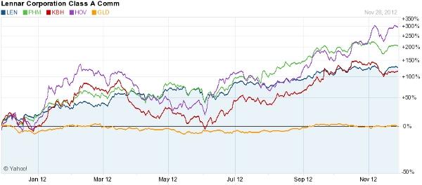 Housing vs. Gold 2012