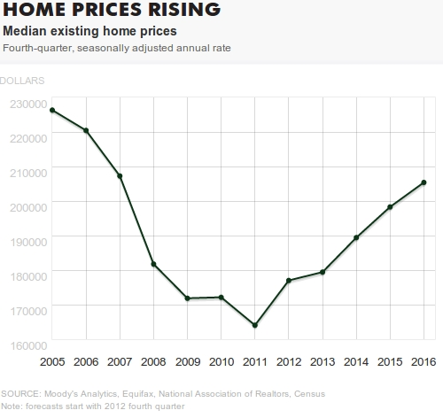 Housing Price Forecast