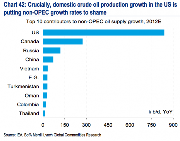Non-OPEC Oil Production Growth