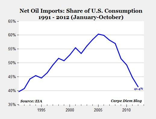 U.S. Oil Imports as Share of Consumption