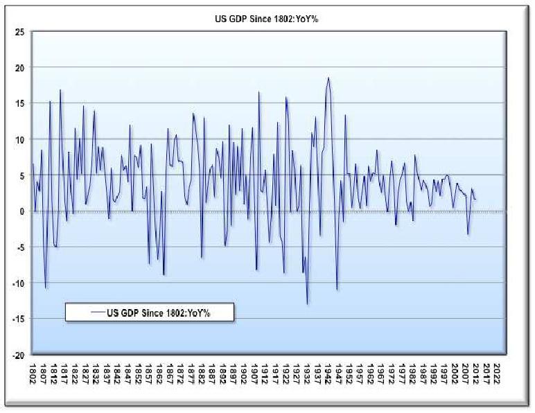 U.S. GDP since 1800s